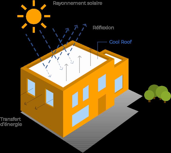 Solar-Paint, la solution du cool roofing